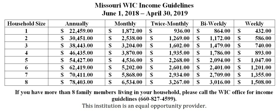 WIC Income Guidelines 2018