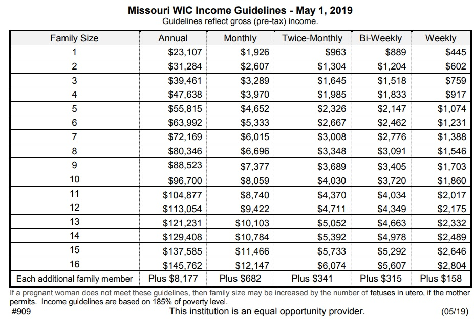 WIC Income Guidelines 2019-2020